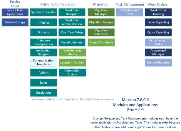 Maximo applications 4 of 4 maximo secrets service level module maxwellsz