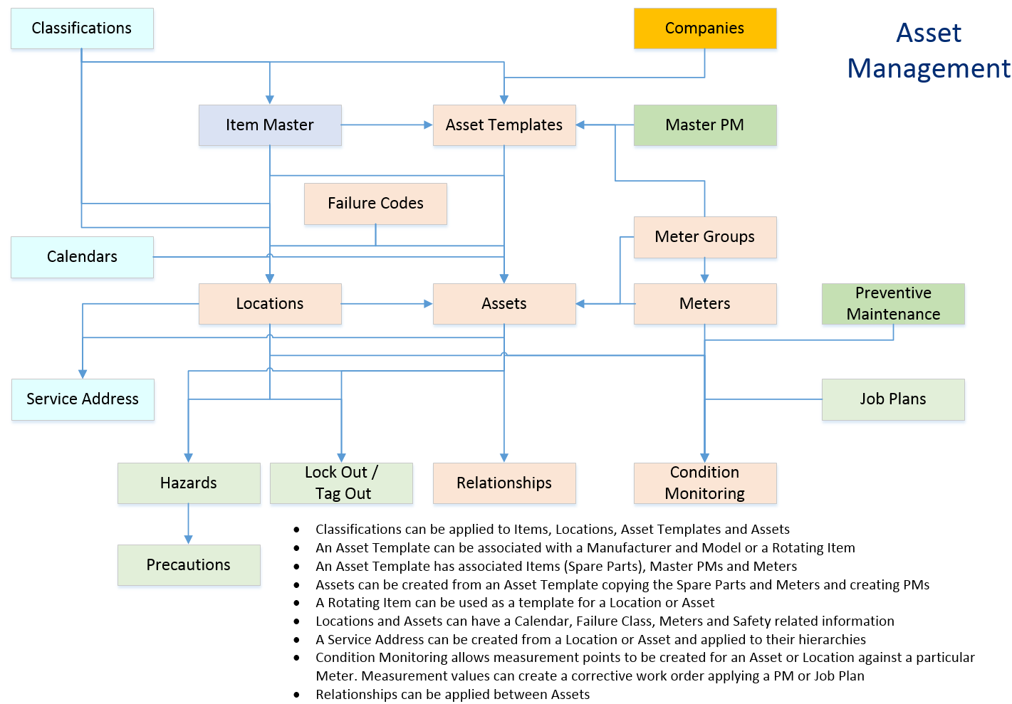 Maximo Application Maps 1 Of 9 Asset Management