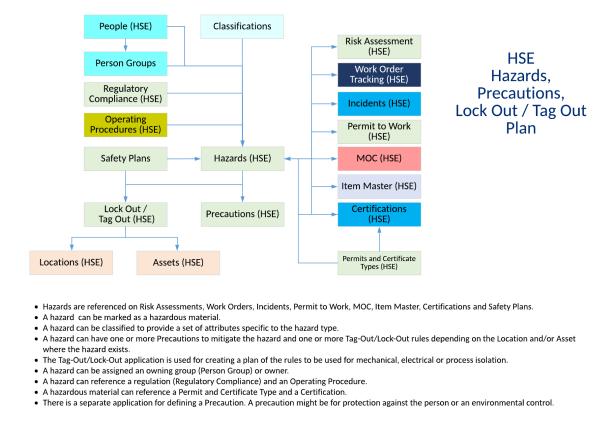 HSE-Hazards