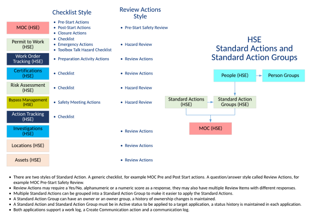 HSE-StandardActions