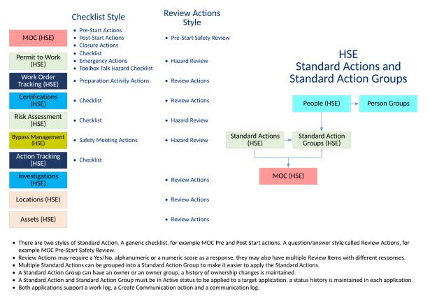 HSE-StandardActions