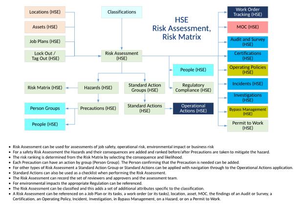 HSE-RiskAssess